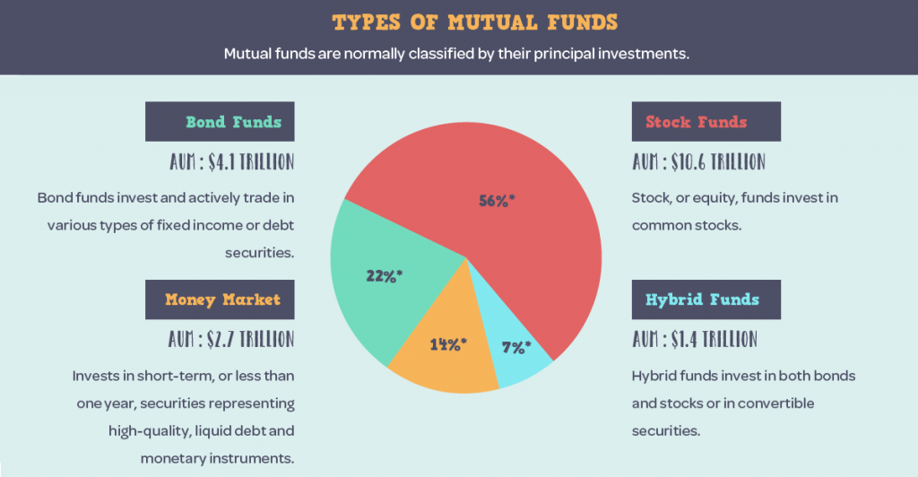 Mutual Funds Types